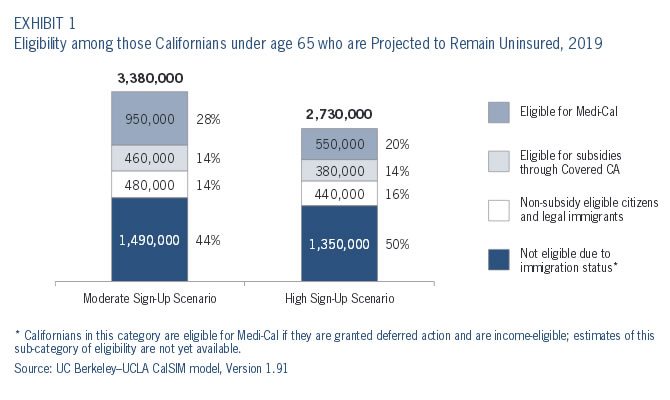Exhibit 1: Eligibility among those Californians under age 65 who are Projected to Remain Uninsured, 2019