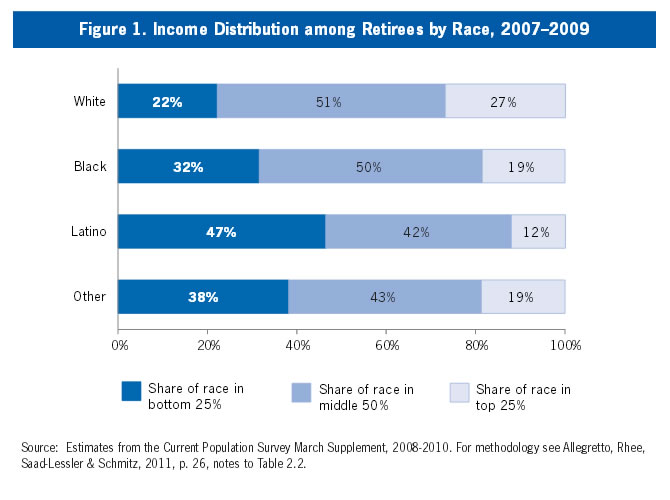 Figure 1: Income Distribution among Retirees by Race, 2007-2009