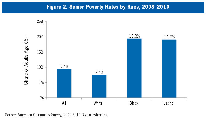 Figure 2: Senior Poverty Rates by Race, 2008-2010