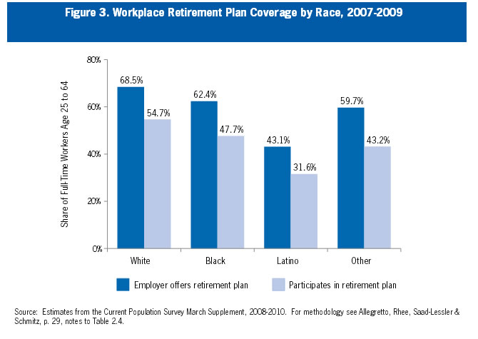 Figure 3: Workplace Retirement Plan Coverage by Race, 2007-2009