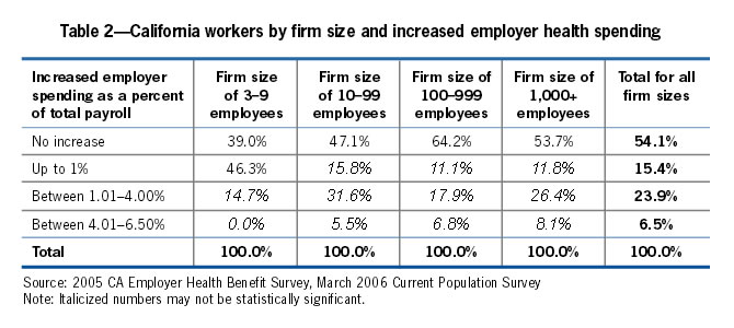 Table 2: California workers by firm size and increased employer health spending