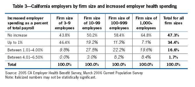 Table 3: California employers by firm size and increased employer health spending