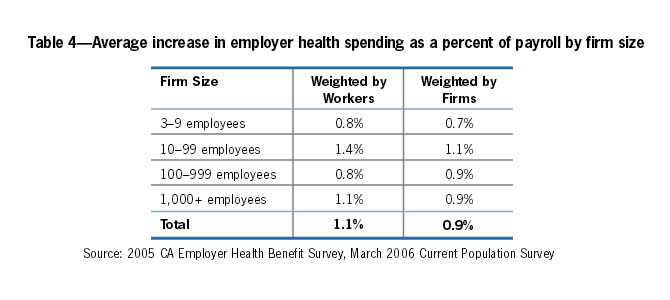 Table 4: Average increase in employer health spending as a percent of payroll by firm size