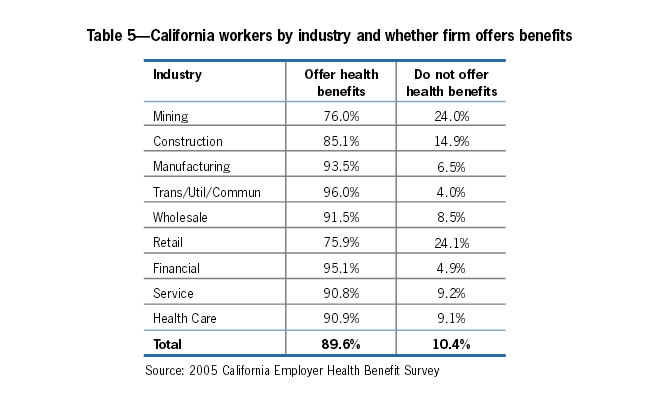 Table 5: California workers by industry and whether firm offers benefits