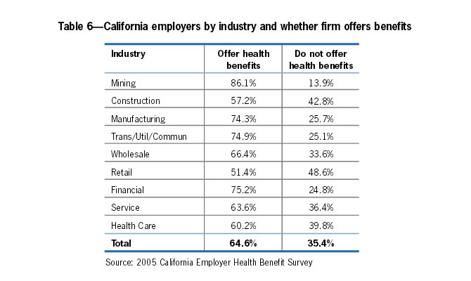 Table 6: California employers by industry and whether firm offers benefits