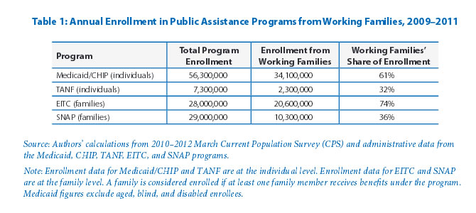 Table 1: Annual Enrollment in Public Assistance Programs from Working Families, 2009–2011