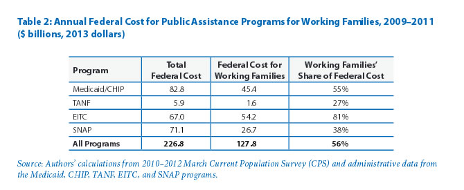 Table 2: Annual Federal Cost for Public Assistance Programs for Working Families, 2009–2011 ($ billions, 2013 dollars)