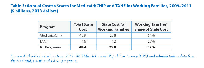 Table 3: Annual Cost to States for Medicaid/CHIP and TANF for Working Families, 2009–2011 ($ billions, 2013 dollars)