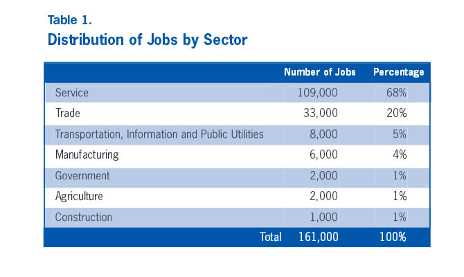 Table 1: Distribution of Jobs by Sector