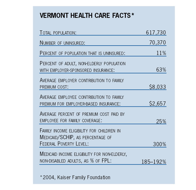 Vermont Health Care Facts