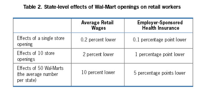 Table 2: State-level effects of Wal-Mart openings on retail workers