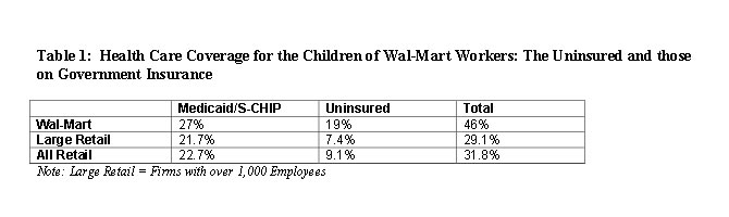 Table 1: Health Care Coverage for the Children of Wal-Mart Workers: The Uninsured and those on Governemtne Insurance