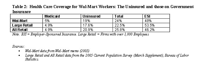 Table 2: Health Care Coverage for Wal-Mart Workers: The Uninsured and those on Government Insurance