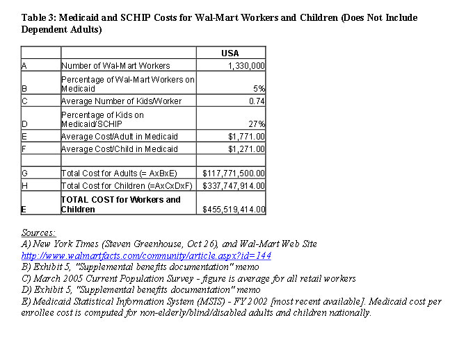 Table 3: Medicaid and SCHIP Costs for Wal-Mart Workers and Children (Does Not Include Dependent Adults)