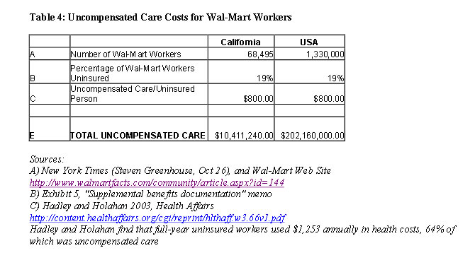 Table 4: Uncompensated Care Costs for Wal-Mart Workers