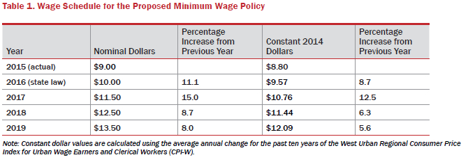 wage-schedule-for-proposed-minimum-wage-policy