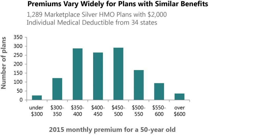 premiums vary widely
