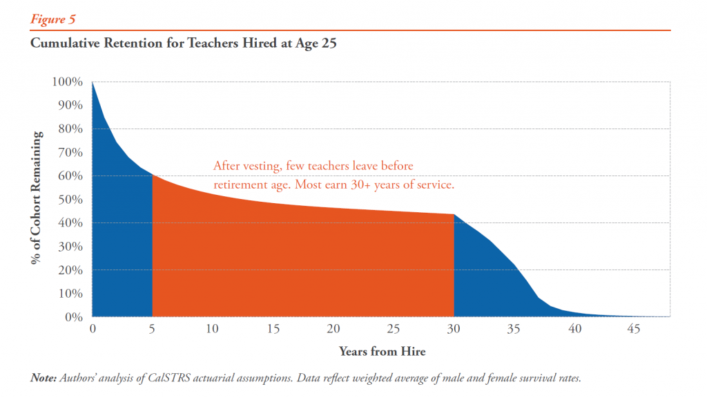 Figure 5 - Cumulative Retention for Teachers Hired at Age 25