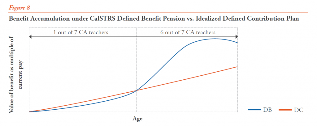 Figure 8 - Benefit Accumulation under CalSTRS Defined Benefit Pension vs. Idealized Defined Contribution Plan