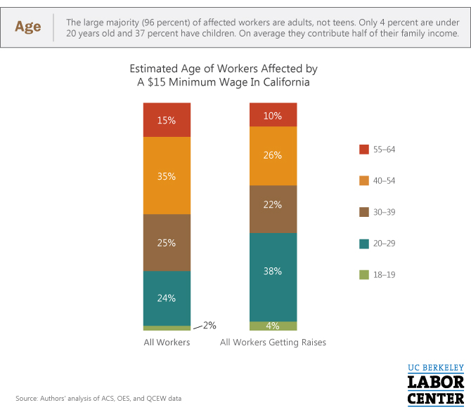 15 Minimum Wage In California Who Would Be Affected By The
