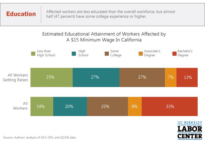 CA-15-Min-Wage-Education