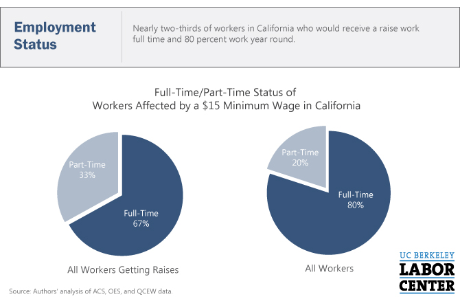 CA-15-Min-Wage-FT-PT-Status