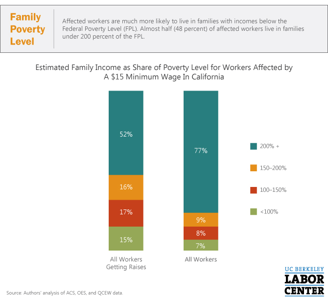 CA-15-Min-Wage-Family-Poverty-Level