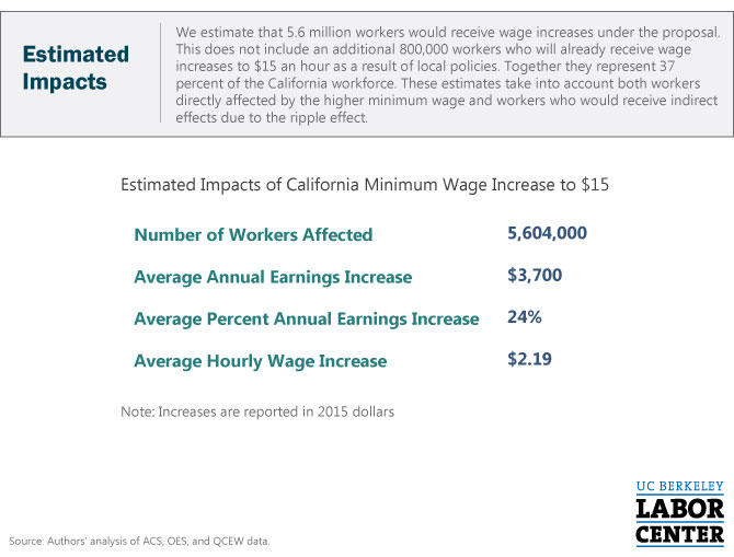 CA-15-Min-Wage-Impacts