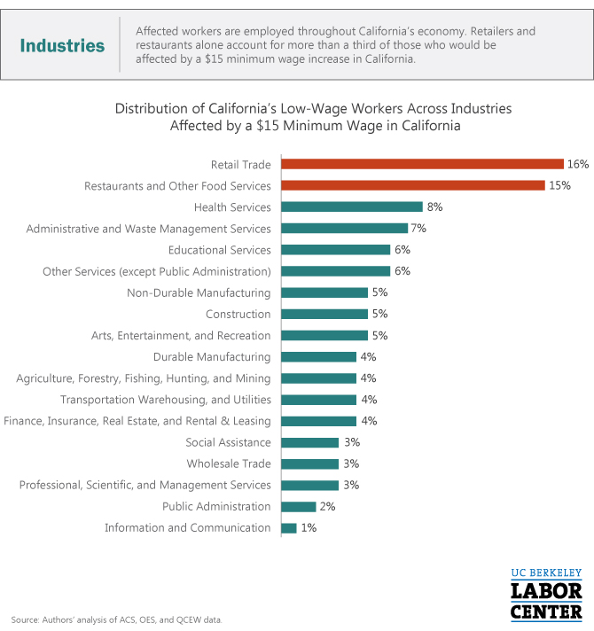 CA-15-Min-Wage-Industries