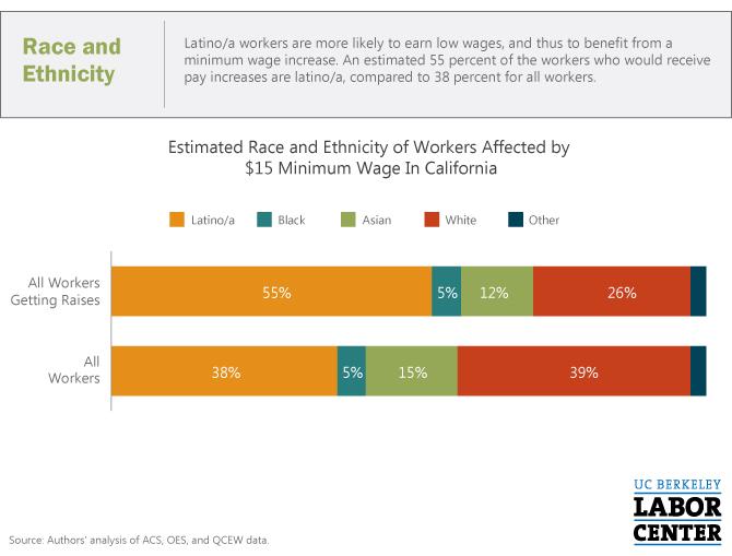 CA-15-Min-Wage-Race-Ethnicity