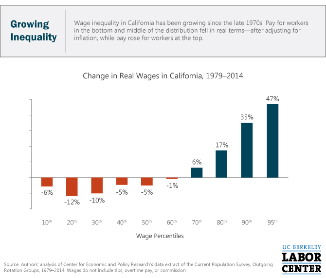 v2-growing-inequality-CA-15-Min-Wage