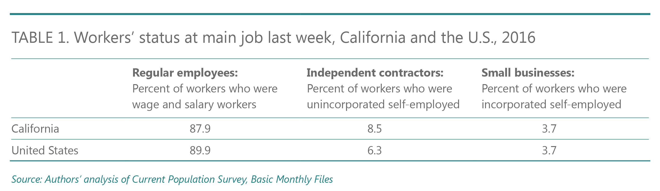 What Do We Know About Gig Work in California? An Analysis of