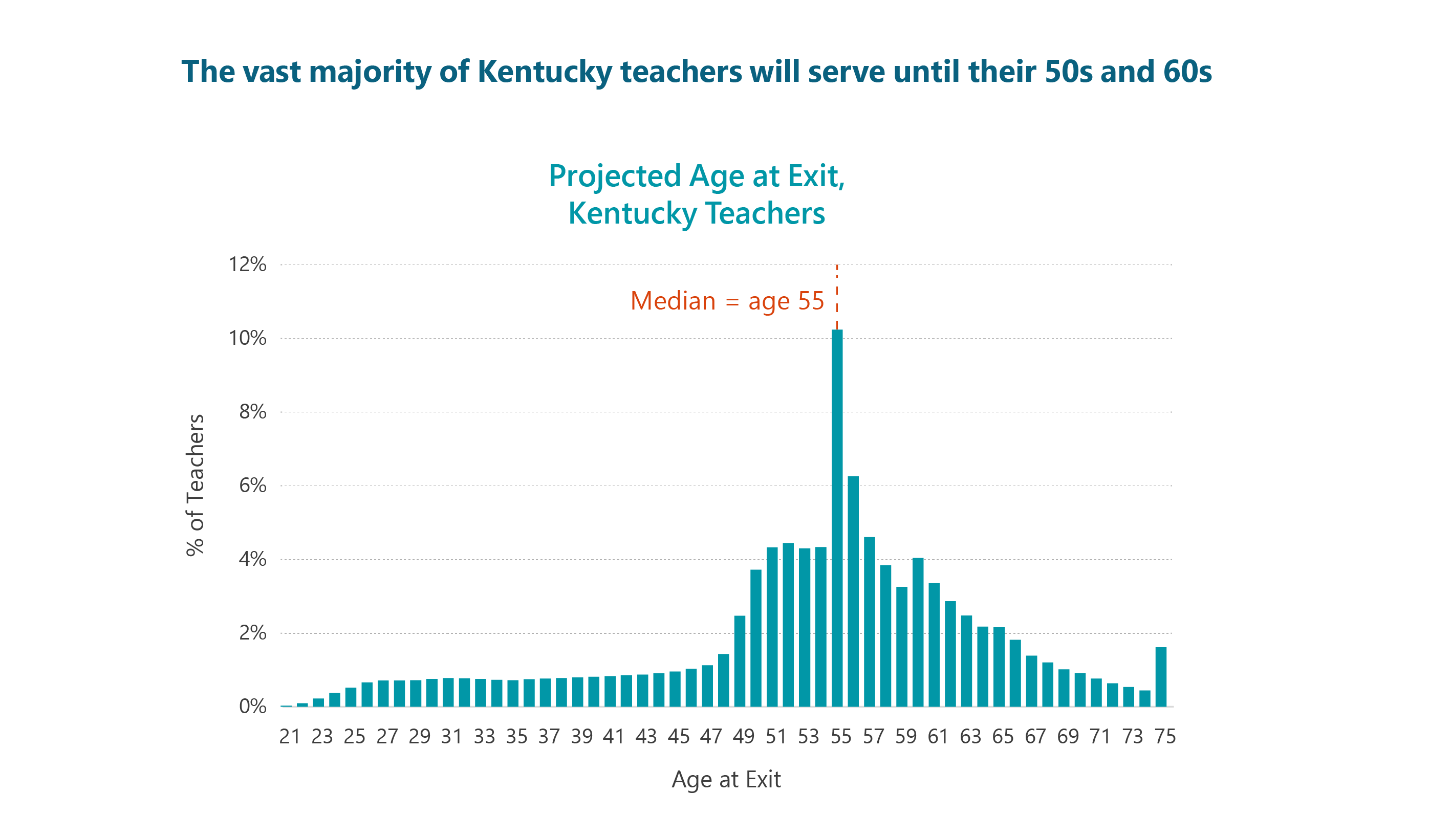 Most Kentucky Teachers Are Significantly Better off with