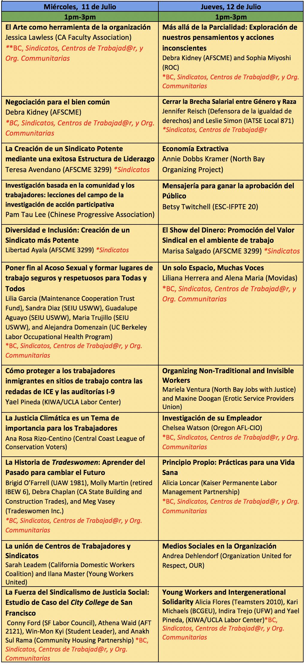 Instituto de Verano sobre Mujeres Sindicalista   Center for Labor ...