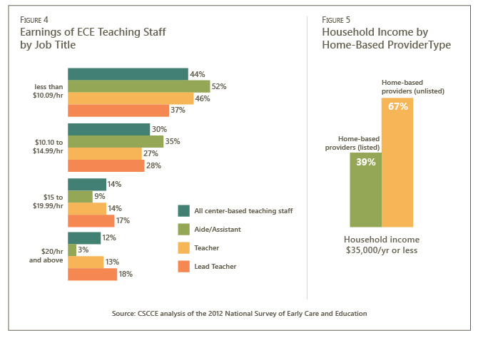 At the Wage Floor | Center for the Study of Child Care