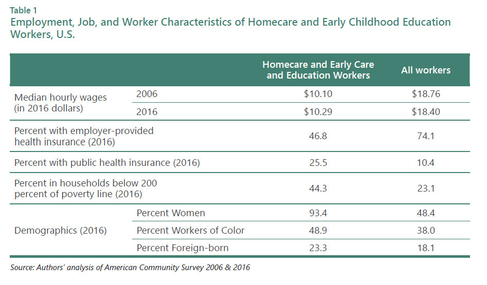 At the Wage Floor | Center for the Study of Child Care Employment