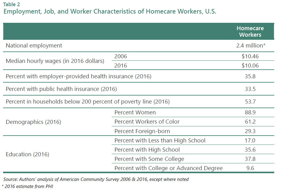 At the Wage Floor: Covering Homecare and Early Care and Education