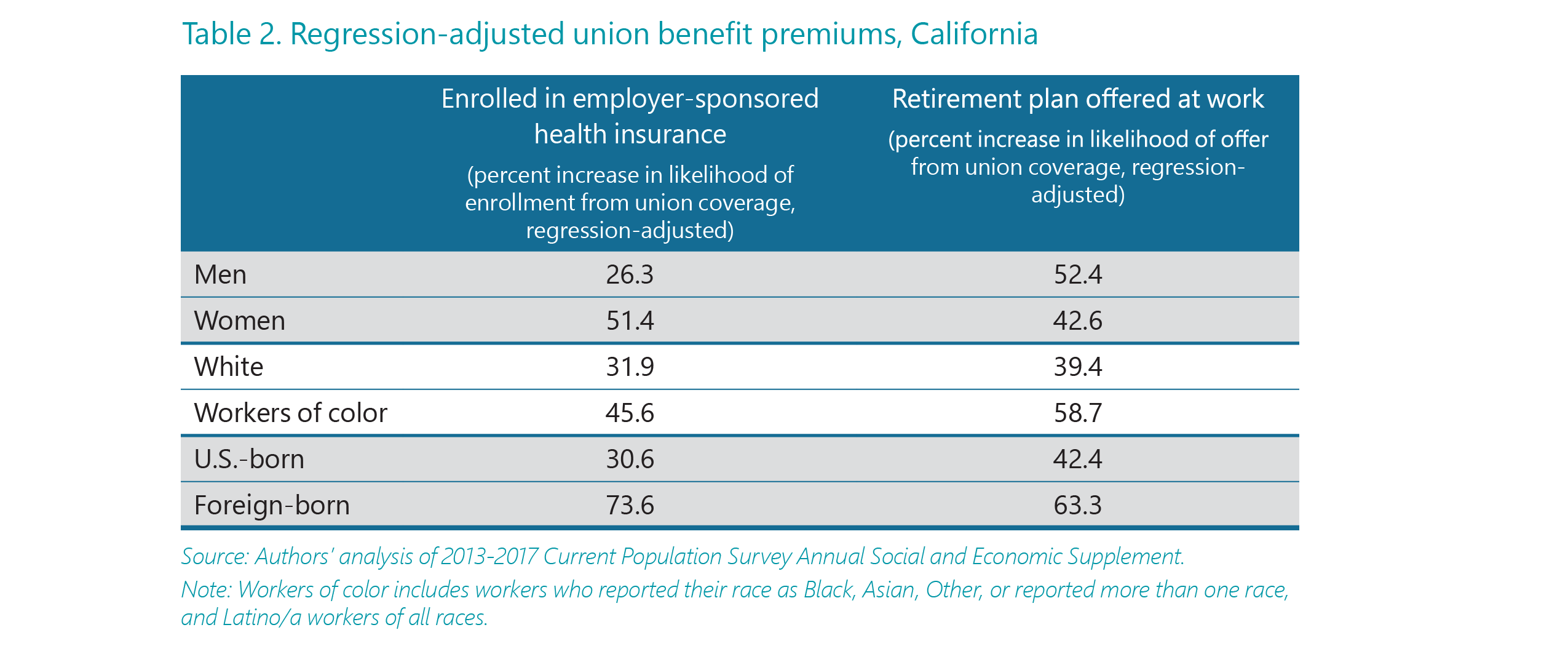 The Union Effect in California #2: Gains for Women, Workers of Color ...