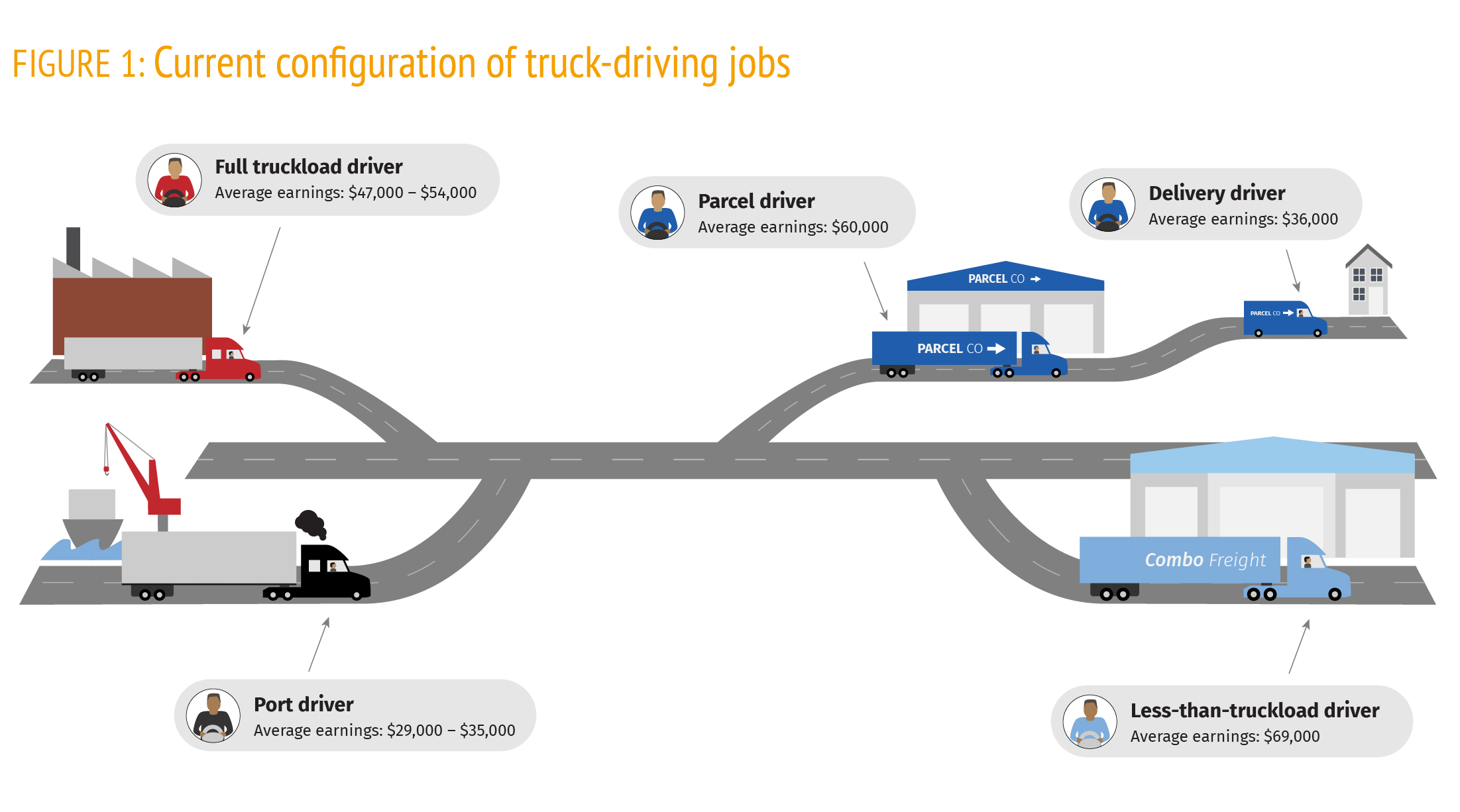 Driverless? Autonomous Trucks and the Future of the American Trucker