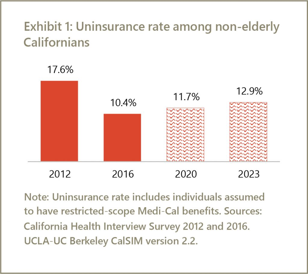 California's Health Coverage Gains to Erode Without Further