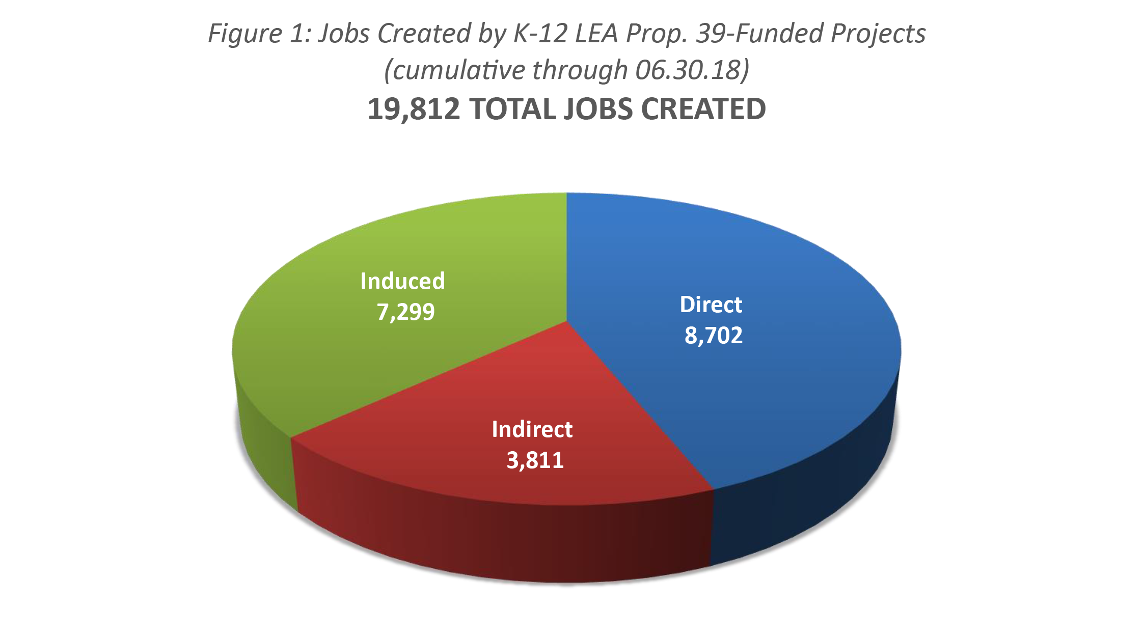 39 jobs