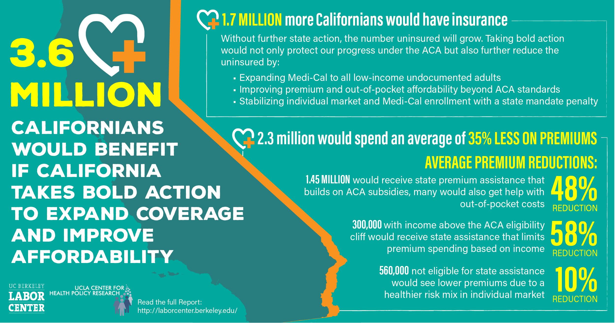 3 6 Million Californians Would Benefit if California Takes Bold