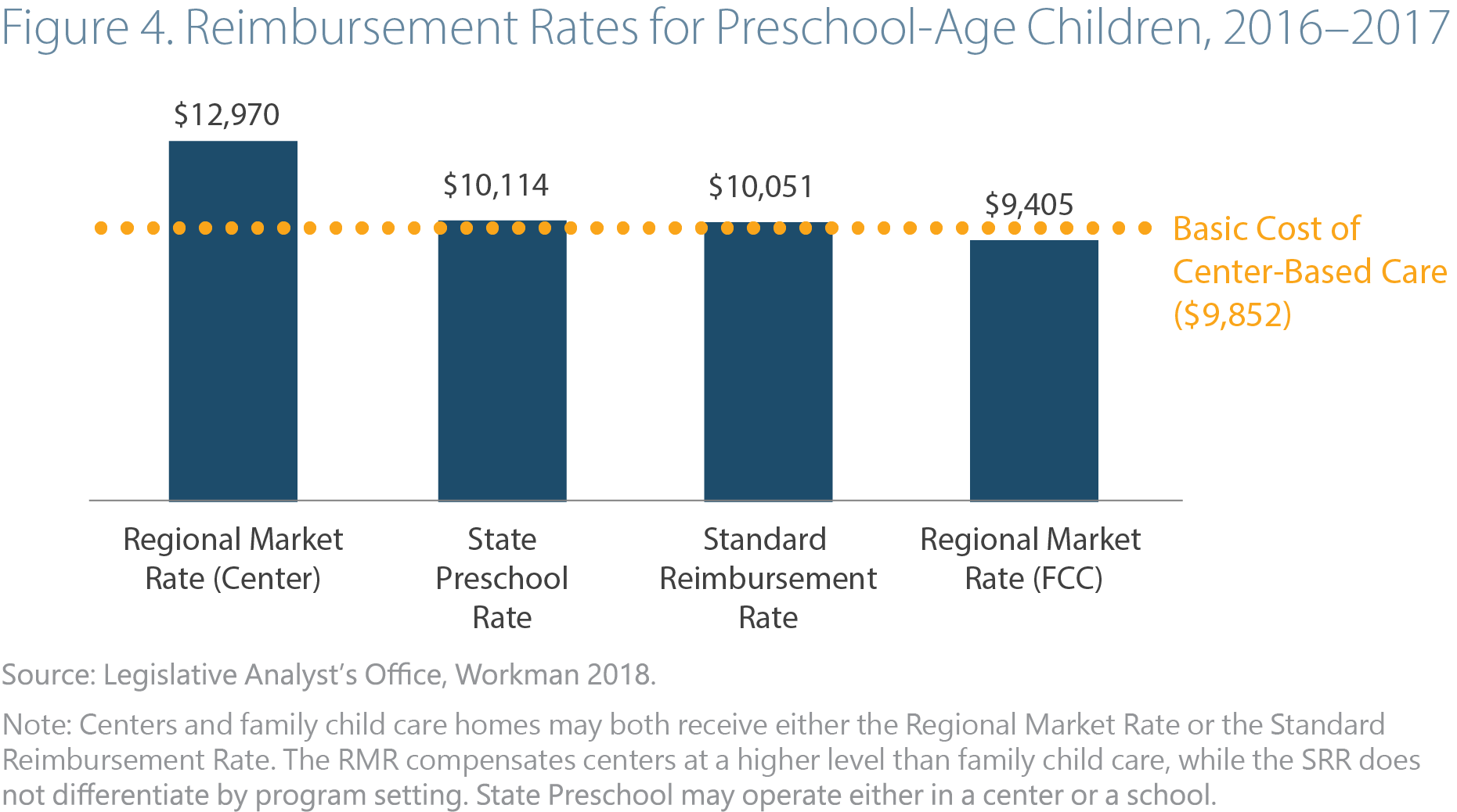 Investing in Early Care and Education: The Economic Benefits for