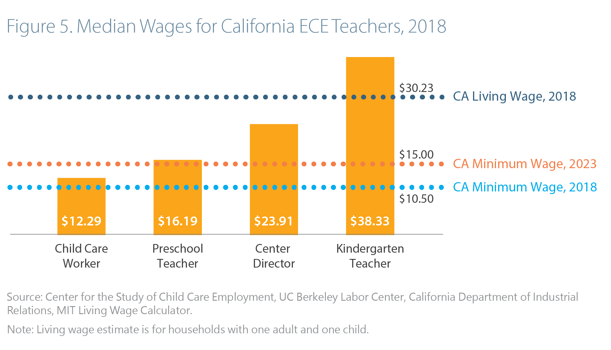 The Economics of Investing in Universal Preschool Education in California: Executive Summary