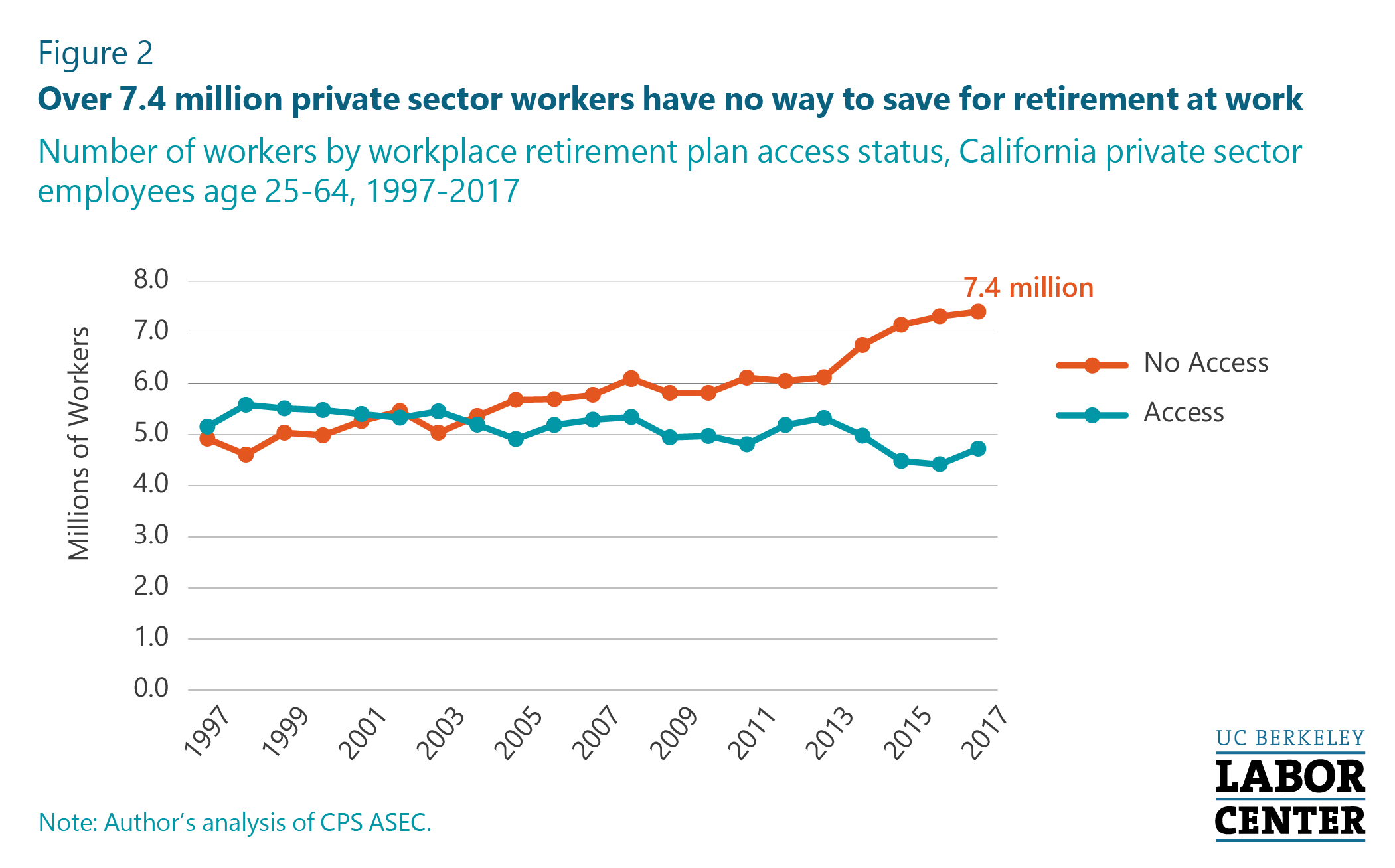 Half of California Private Sector Workers Have No Retirement