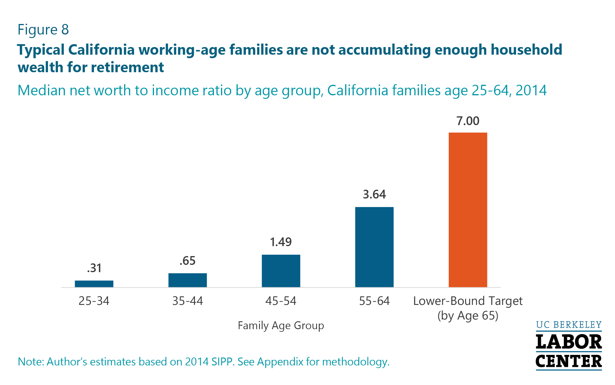 Half of California Private Sector Workers Have No Retirement Assets