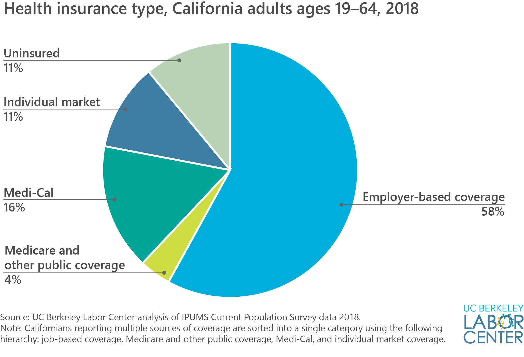Health Insurance Type