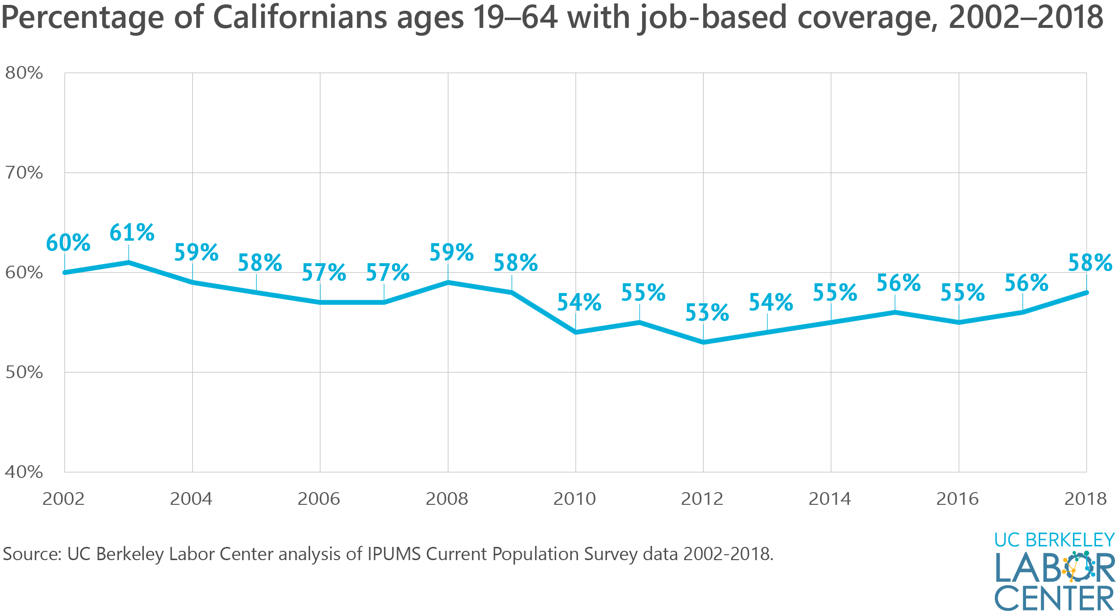 Percentage with Job-Based Coverage