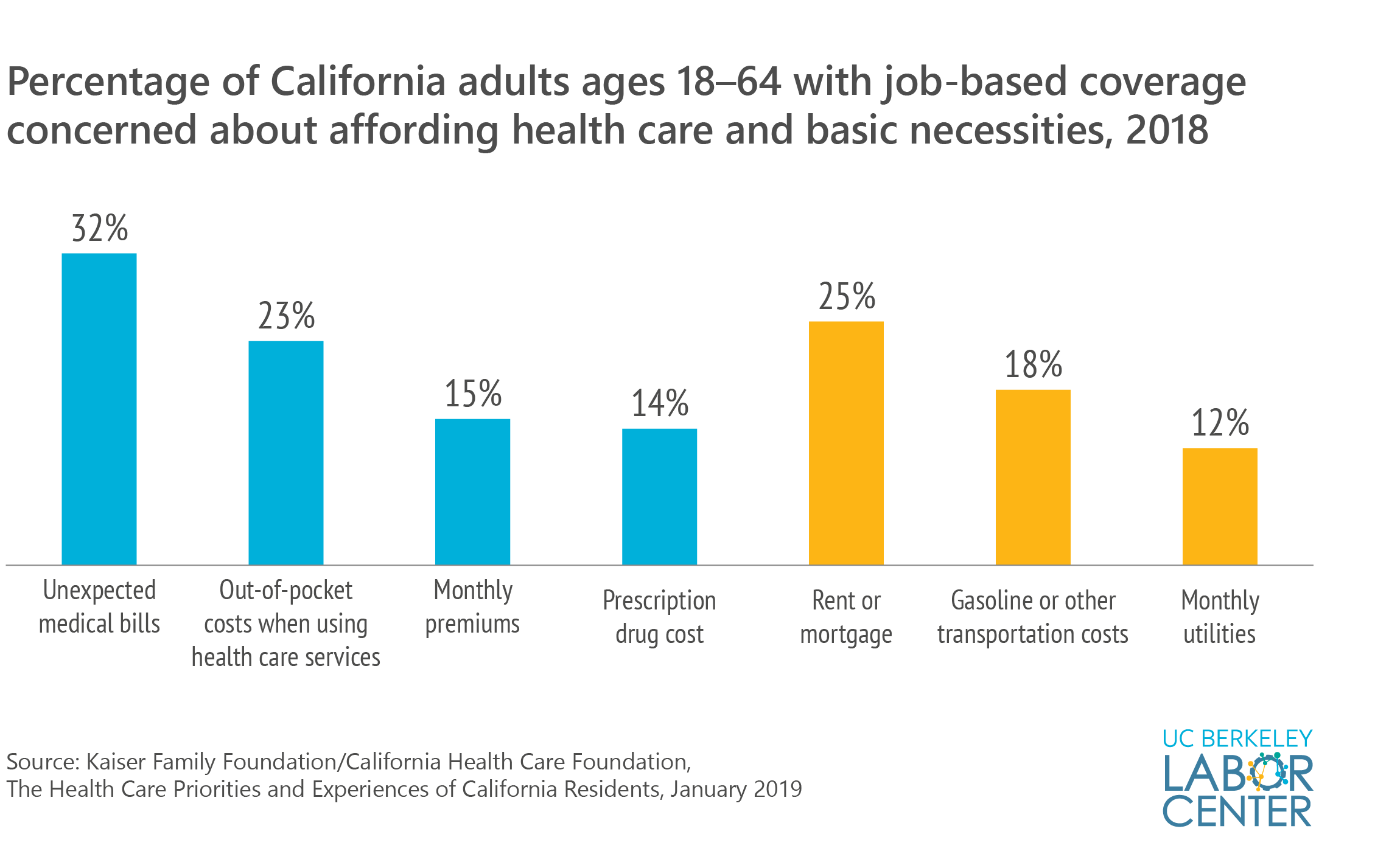 Percentage concerned about affording health care and basic necessities