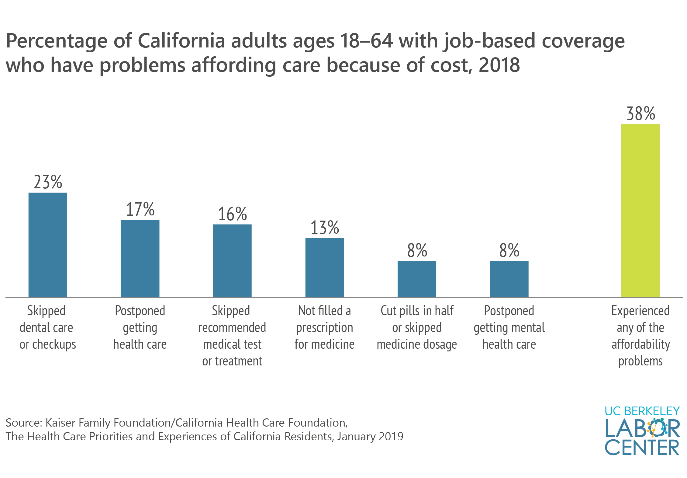 Percentage with problems affording care